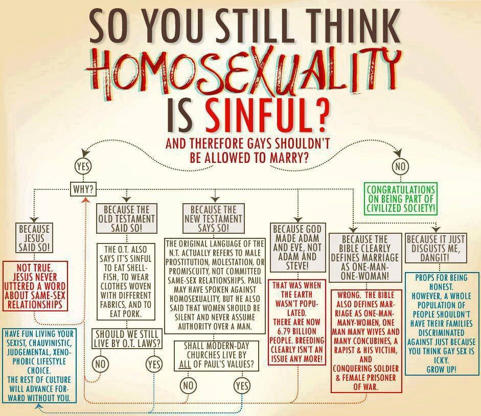 11a2-God-homosexuality